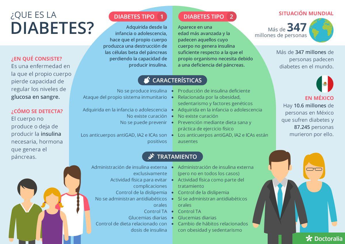 información sobre el plan de dieta pre diabetes